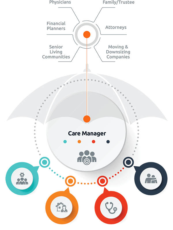 Diagram of Care Management Services